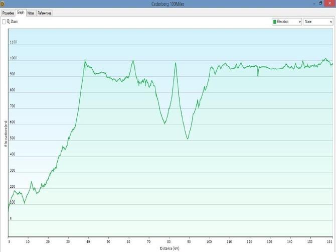 Cederberg 100miler profile